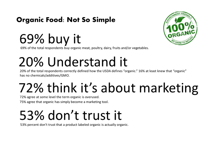A chart demonstrating that while a large percentage of Americans will buy organic produce, relatively few understand what organic means.