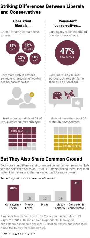 charts and graphs highlighting media consumption habits of political ideologues.