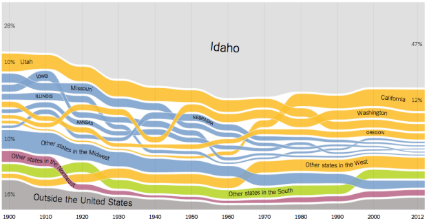 Visualization of state-to-state migration