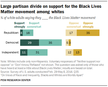 graph showing support for black lives matter by political party